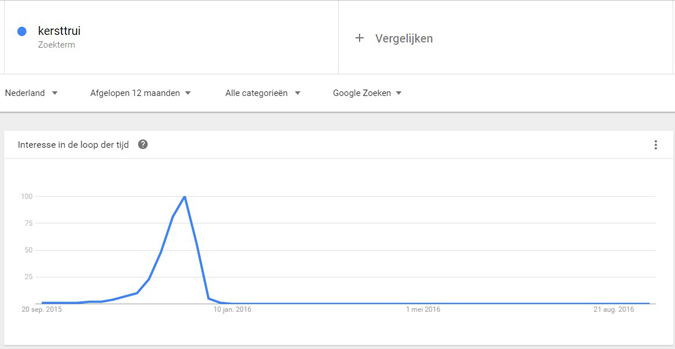 Kersttrends in Google Trends