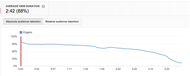 View statistics YouTube