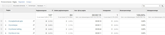 Google Analytics site content